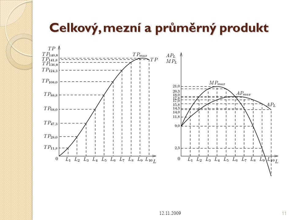 Celkový, mezní a průměrný produkt 12.11.2009 11