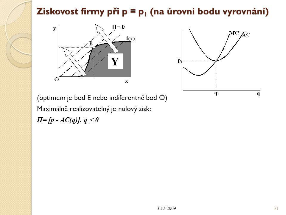Jak to, že je při p = p 1 maximalizován zisk právě v bodě vyrovnání.