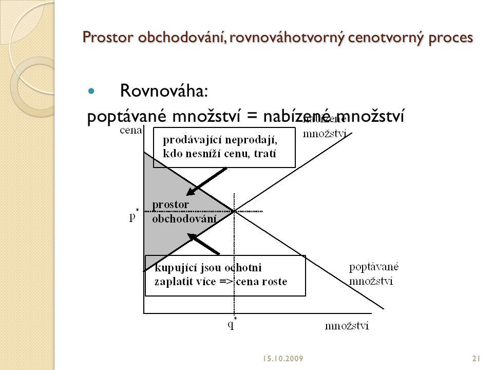 Prostor obchodování, rovnováhotvorný cenotvorný proces Rovnováha: poptávané množství = nabízené množství 15.10.200921