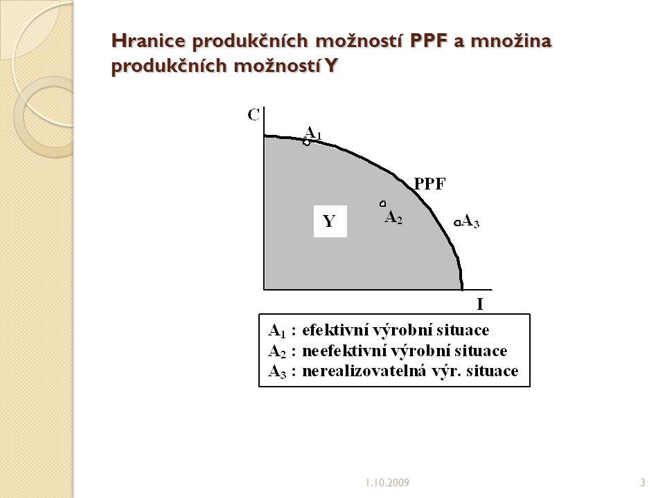 Hranice produkčních možností PPF a množina produkčních možností Y 1.10.20093