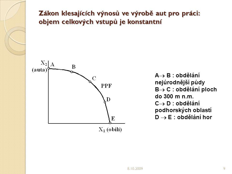 Zákon klesajících výnosů ve výrobě aut pro práci: objem celkových vstupů je konstantní 8.10.20099 A  B : obdělání nejúrodnější půdy B  C : obdělání ploch do 300 m n.m.