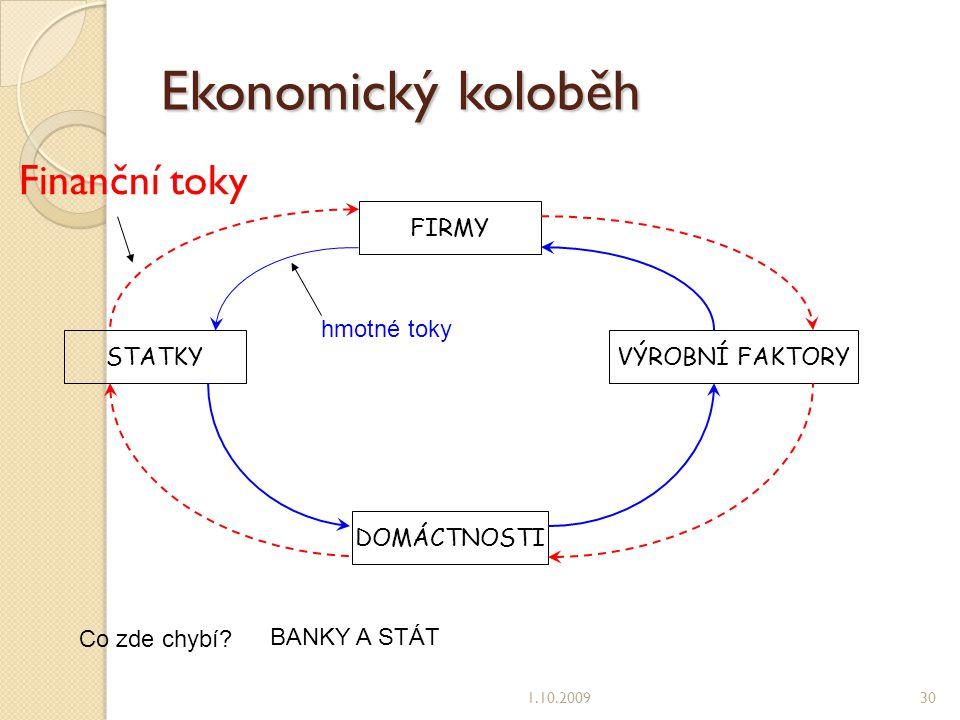 Ekonomický koloběh Finanční toky 1.10.200930 FIRMY STATKY VÝROBNÍ FAKTORY DOMÁCTNOSTI Co zde chybí.