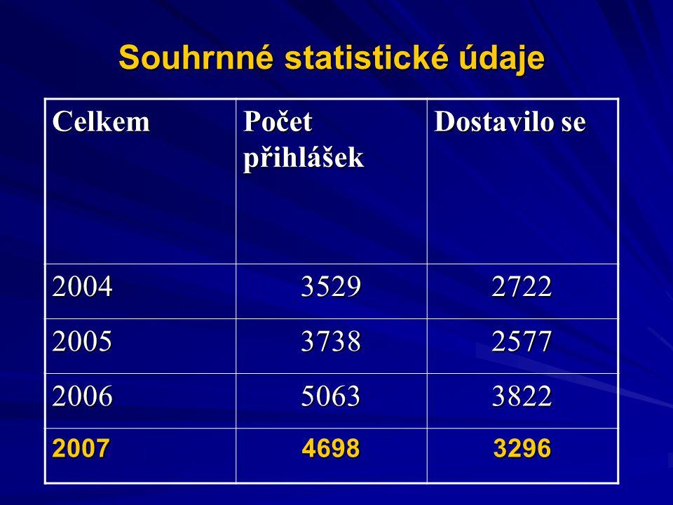 Souhrnné statistické údaje Celkem Počet přihlášek Dostavilo se 200435292722 200537382577 200650633822 200746983296