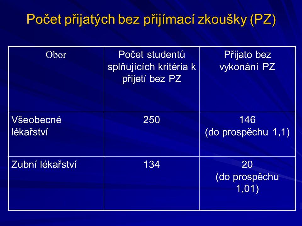 Počet přijatých bez přijímací zkoušky (PZ) Obor Počet studentů splňujících kritéria k přijetí bez PZ Přijato bez vykonání PZ Všeobecné lékařství 25014