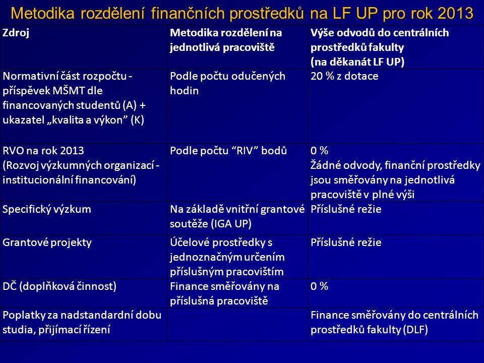 """Metodika rozdělení finančních prostředků na LF UP pro rok 2013 ZdrojMetodika rozdělení na jednotlivá pracoviště Výše odvodů do centrálních prostředků fakulty (na děkanát LF UP) Normativní část rozpočtu - příspěvek MŠMT dle financovaných studentů (A) + ukazatel """"kvalita a výkon (K) Podle počtu odučených hodin 20 % z dotace RVO na rok 2013 (Rozvoj výzkumných organizací - institucionální financování) Podle počtu RIV bodů0 % Žádné odvody, finanční prostředky jsou směřovány na jednotlivá pracoviště v plné výši Specifický výzkumNa základě vnitřní grantové soutěže (IGA UP) Příslušné režie Grantové projektyÚčelové prostředky s jednoznačným určením příslušným pracovištím Příslušné režie DČ (doplňková činnost)Finance směřovány na příslušná pracoviště 0 % Poplatky za nadstandardní dobu studia, přijímací řízení Finance směřovány do centrálních prostředků fakulty (DLF)"""