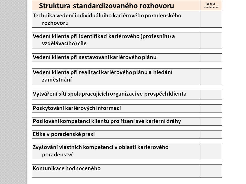 Struktura standardizovaného rozhovoru Bodové ohodnocení Technika vedení individuálního kariérového poradenského rozhovoru Vedení klienta při identifik