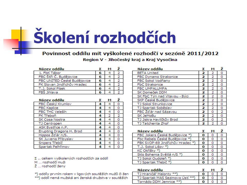 Školení delegátů s tředa28.9.2011 Pelhřimov vytipování zájemců do 30.