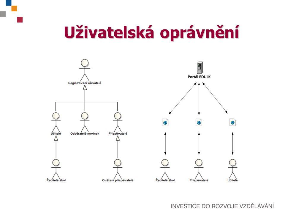 Zobrazení a distribuce aktuálních informací společné informace pro všechny aktuální informace podle role (rolí) přihlášeného uživatele možnost přihlásit se k odběru informací z tematických kategorií