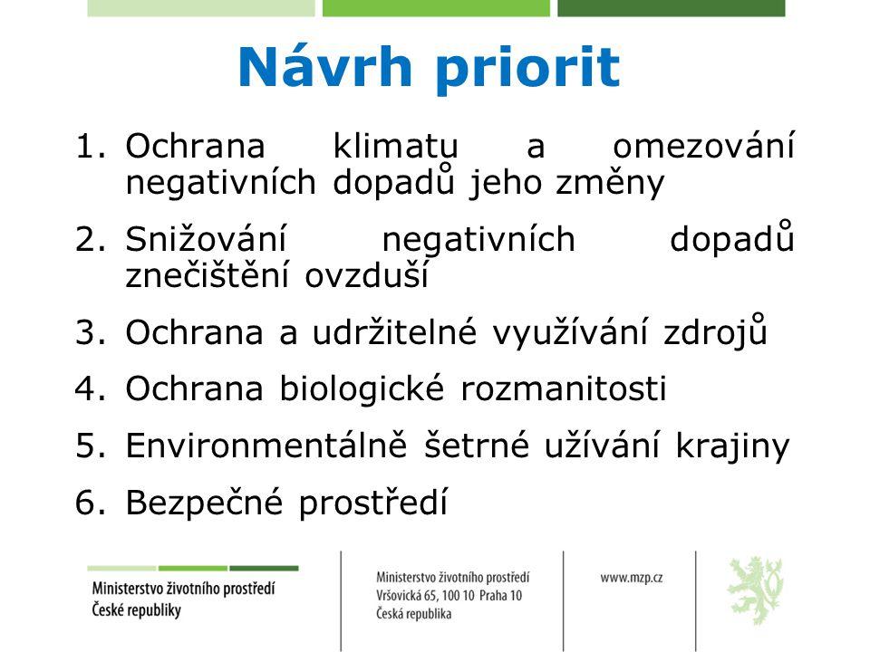 Návrh priorit 1.Ochrana klimatu a omezování negativních dopadů jeho změny 2.Snižování negativních dopadů znečištění ovzduší 3.Ochrana a udržitelné vyu