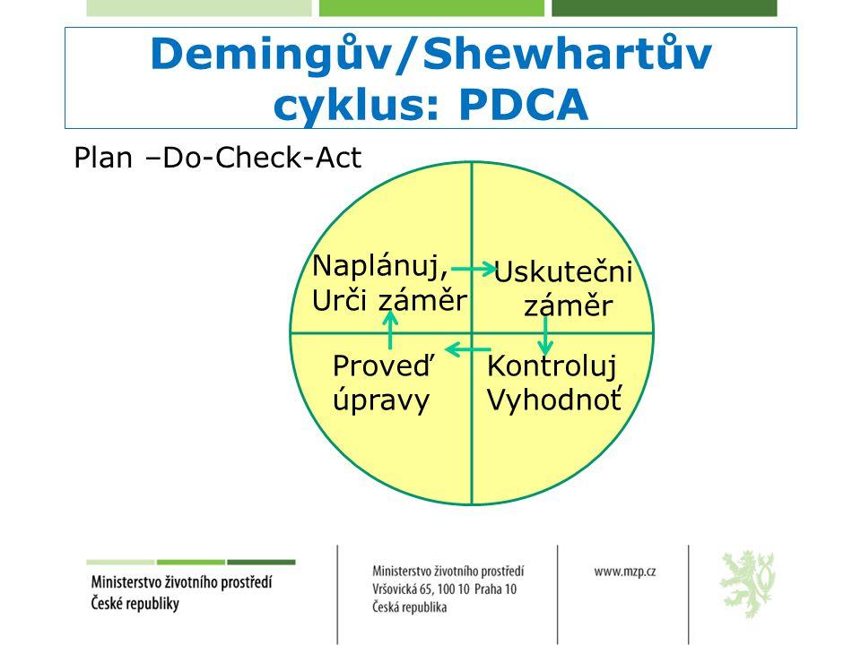 Demingův/Shewhartův cyklus: PDCA Plan –Do-Check-Act Naplánuj, Urči záměr Uskutečni záměr Kontroluj Vyhodnoť Proveď úpravy