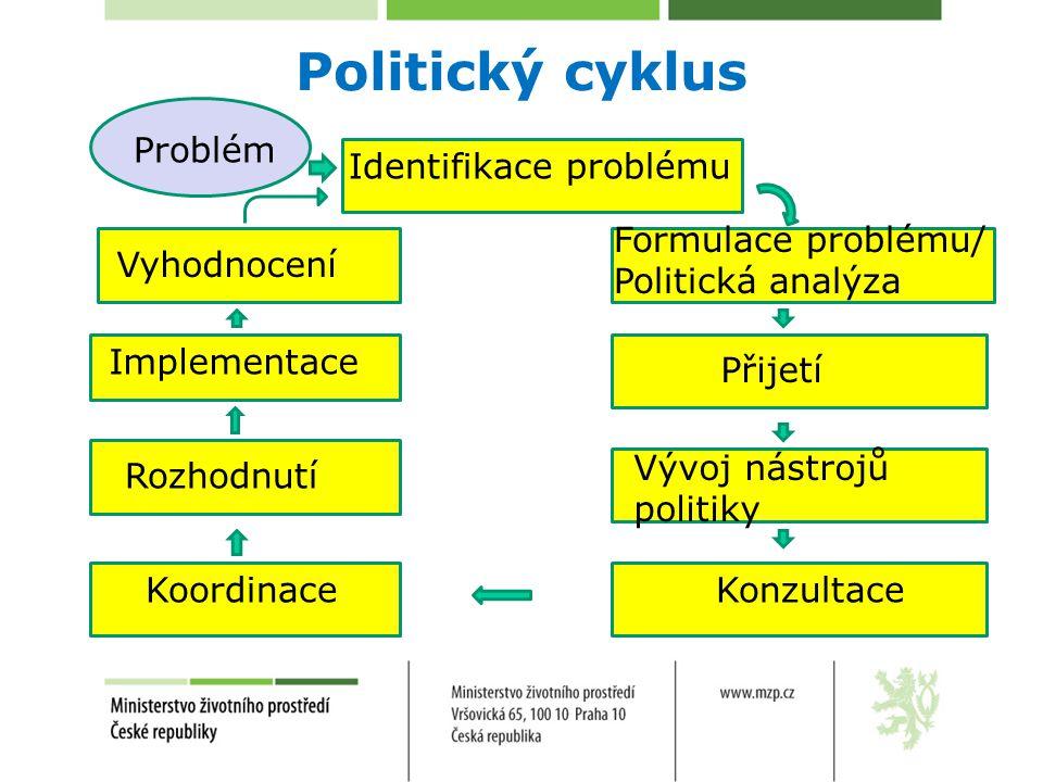 Politický cyklus Problém Identifikace problému Formulace problému/ Politická analýza Vývoj nástrojů politiky Konzultace Koordinace Rozhodnutí Implemen