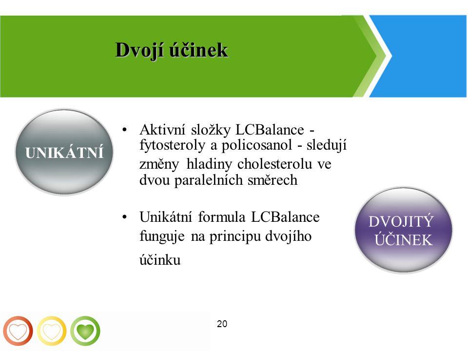 20 Aktivní složky LCBalance - fytosteroly a policosanol - sledují změny hladiny cholesterolu ve dvou paralelních směrech Unikátní formula LCBalance fu