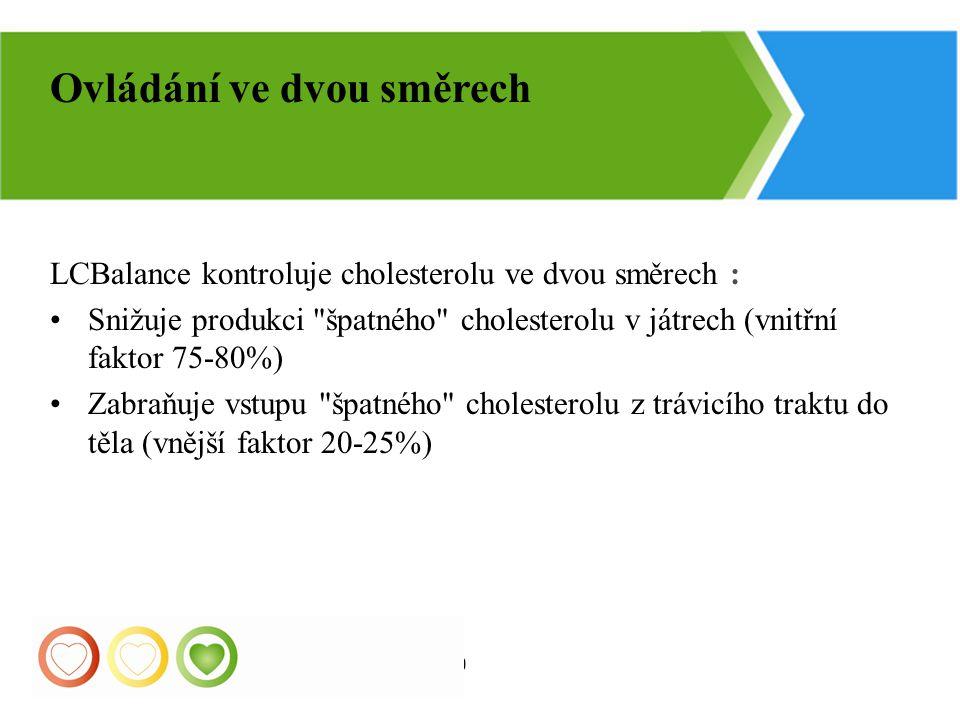 30 LCBalance kontroluje cholesterolu ve dvou směrech : Snižuje produkci