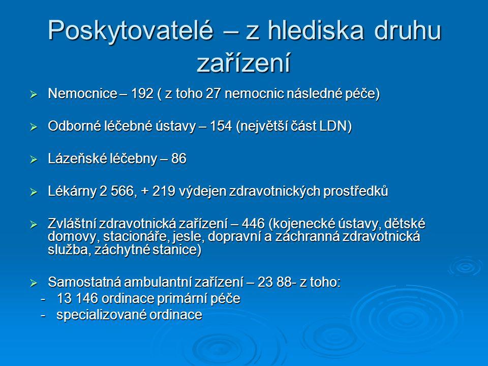 Poskytovatelé – z hlediska druhu zařízení  Nemocnice – 192 ( z toho 27 nemocnic následné péče)  Odborné léčebné ústavy – 154 (největší část LDN)  L
