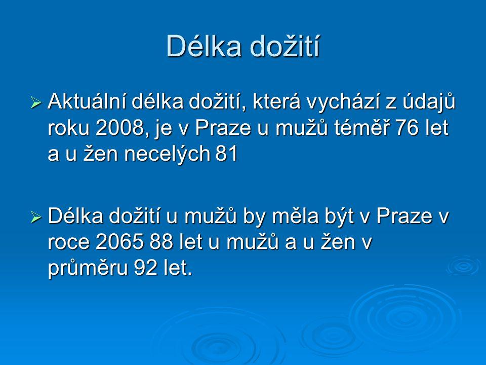 Délka dožití  Aktuální délka dožití, která vychází z údajů roku 2008, je v Praze u mužů téměř 76 let a u žen necelých 81  Délka dožití u mužů by měl