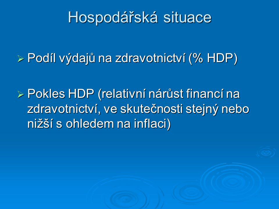 Hospodářská situace  Podíl výdajů na zdravotnictví (% HDP)  Pokles HDP (relativní nárůst financí na zdravotnictví, ve skutečnosti stejný nebo nižší