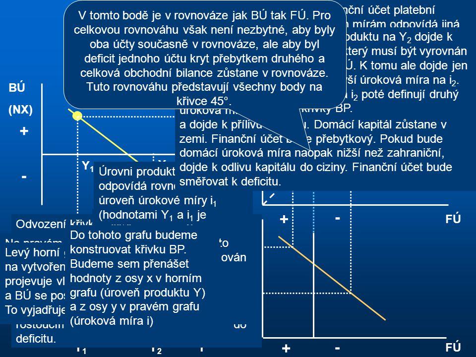 Odvození křivky BP BÚ FÚ 45° i Y BÚ (NX) Y + - + + - - Y1Y1 Y1Y1 Y2Y2 Y2Y2 i2i2 i1i1 i2i2 i1i1 BP FÚ i + - Odvození křivky BP začneme na levém horním