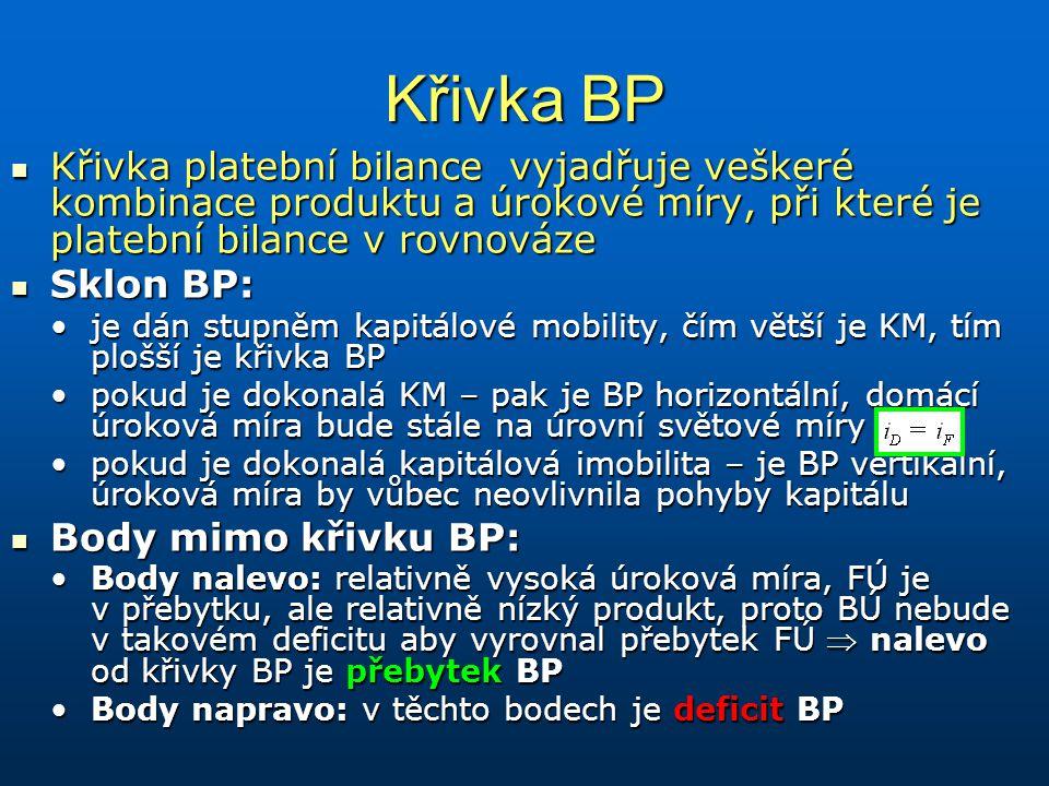 Křivka BP Křivka platební bilance vyjadřuje veškeré kombinace produktu a úrokové míry, při které je platební bilance v rovnováze Křivka platební bilan