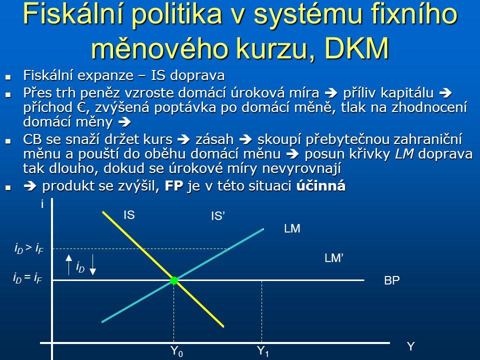 Fiskální politika v systému fixního měnového kurzu, DKM Fiskální expanze – IS doprava Fiskální expanze – IS doprava Přes trh peněz vzroste domácí úrok