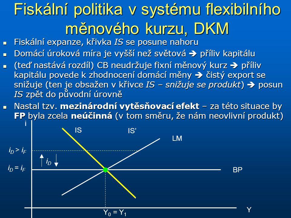 Fiskální politika v systému flexibilního měnového kurzu, DKM Fiskální expanze, křivka IS se posune nahoru Fiskální expanze, křivka IS se posune nahoru