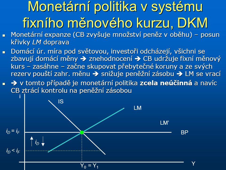 Monetární politika v systému fixního měnového kurzu, DKM Monetární expanze (CB zvyšuje množství peněz v oběhu) – posun křivky LM doprava Monetární exp