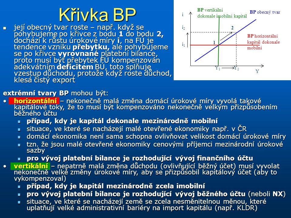 Křivka BP její obecný tvar roste – např. když se pohybujeme po křivce z bodu 1 do bodu 2, dochází k růstu úrokové míry i, na FÚ je tendence vzniku pře
