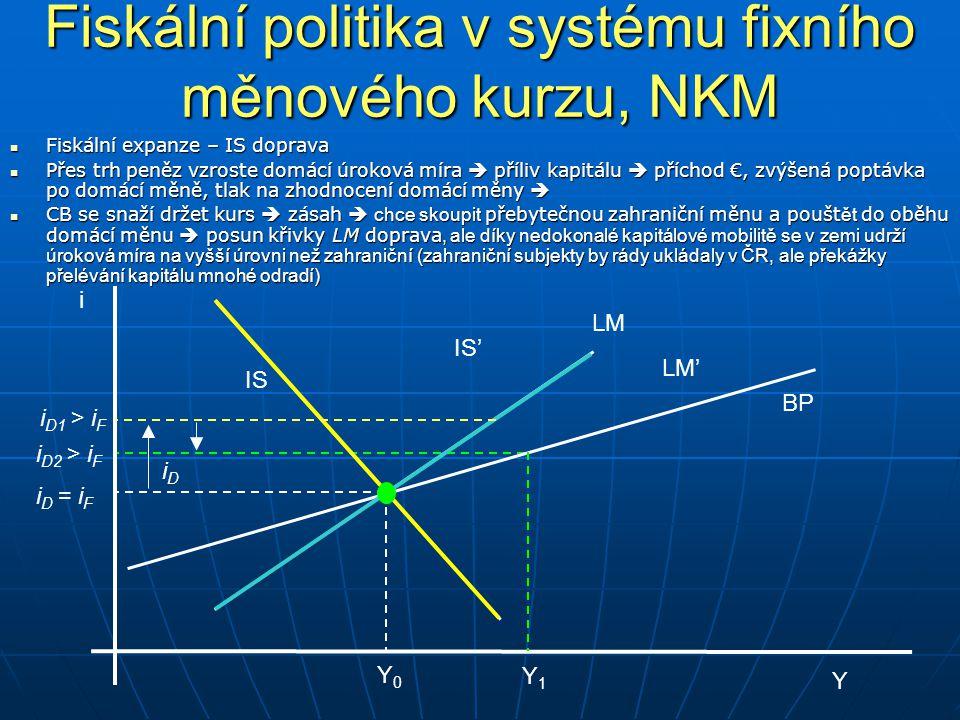 Fiskální politika v systému fixního měnového kurzu, NKM i D = i F i D1 > i F i Y BP LM IS Y0Y0 Y1Y1 IS' LM' iDiD i D2 > i F Fiskální expanze – IS dopr