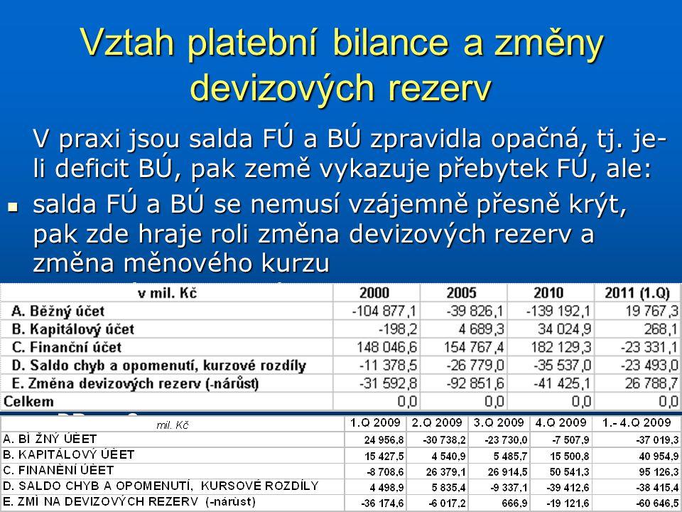 Vztah platební bilance a změny devizových rezerv V praxi jsou salda FÚ a BÚ zpravidla opačná, tj. je- li deficit BÚ, pak země vykazuje přebytek FÚ, al
