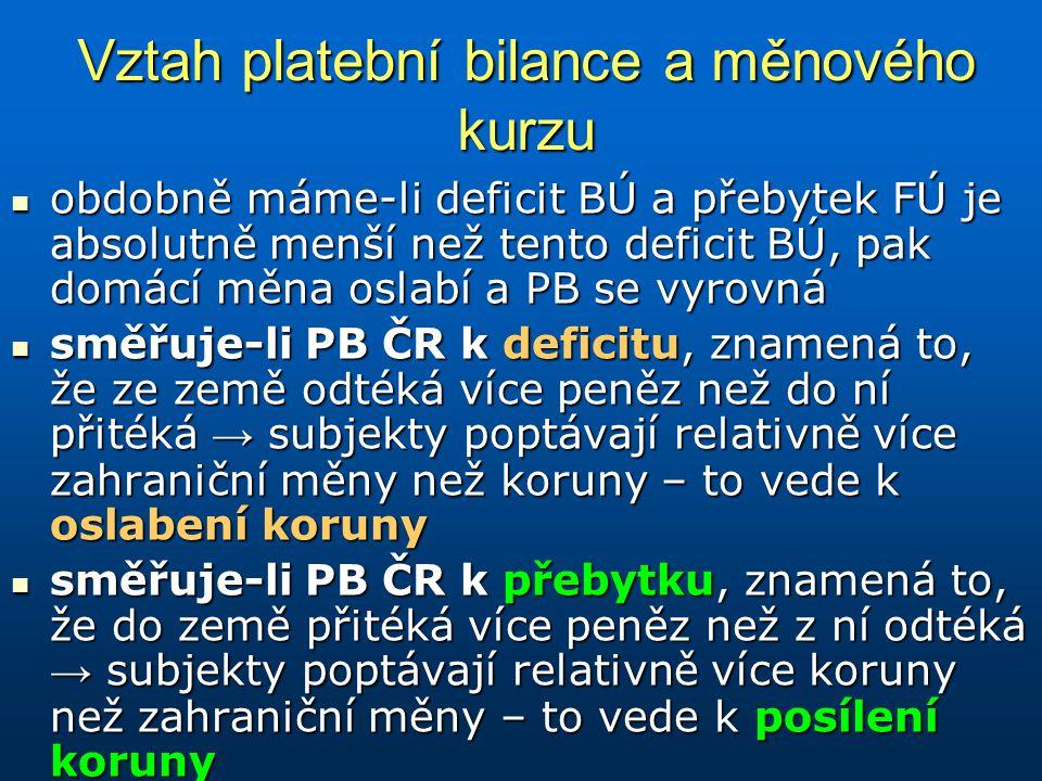 Vztah platební bilance a měnového kurzu obdobně máme-li deficit BÚ a přebytek FÚ je absolutně menší než tento deficit BÚ, pak domácí měna oslabí a PB