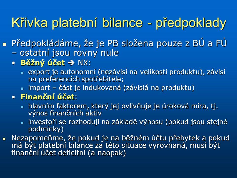 Křivka platební bilance - předpoklady Předpokládáme, že je PB složena pouze z BÚ a FÚ – ostatní jsou rovny nule Předpokládáme, že je PB složena pouze