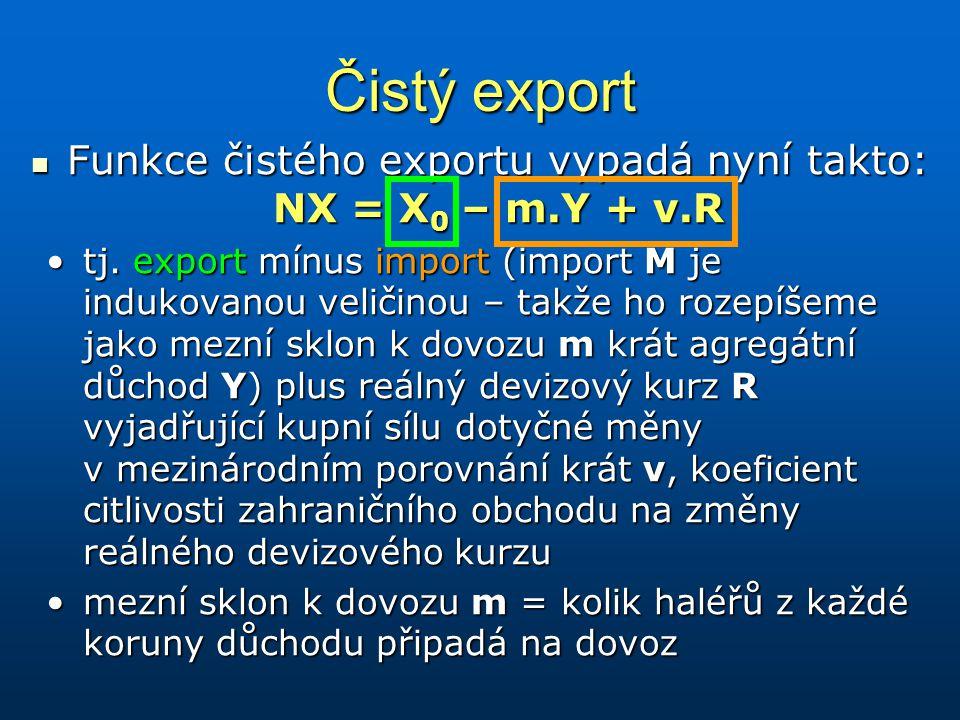 Čistý export Funkce čistého exportu vypadá nyní takto: NX = X 0 – m.Y + v.R Funkce čistého exportu vypadá nyní takto: NX = X 0 – m.Y + v.R tj. export