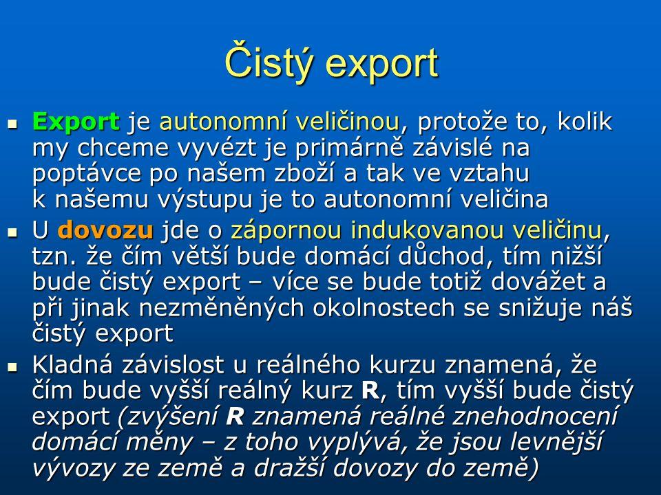Čistý export Export je autonomní veličinou, protože to, kolik my chceme vyvézt je primárně závislé na poptávce po našem zboží a tak ve vztahu k našemu