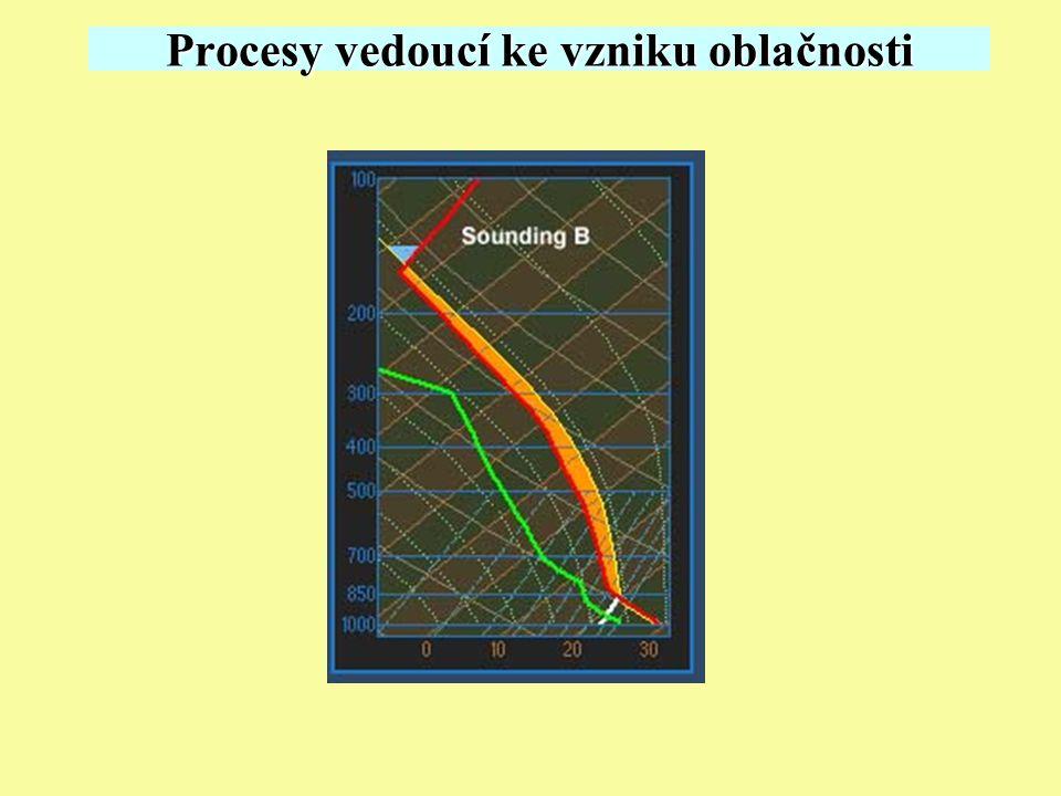 Procesy vedoucí ke vzniku oblačnosti