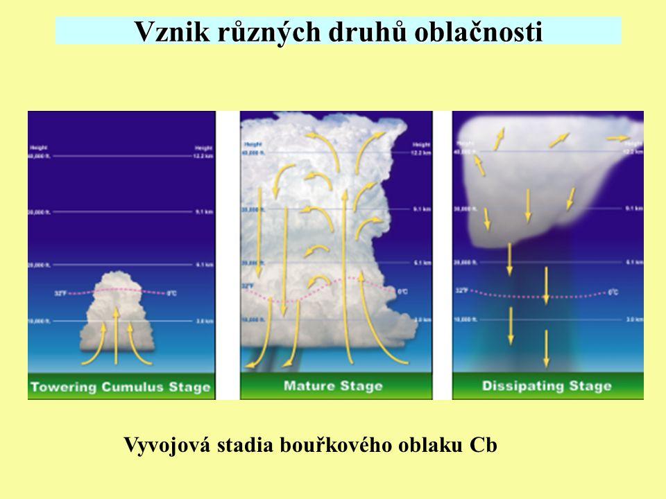 Vznik různých druhů oblačnosti Vyvojová stadia bouřkového oblaku Cb