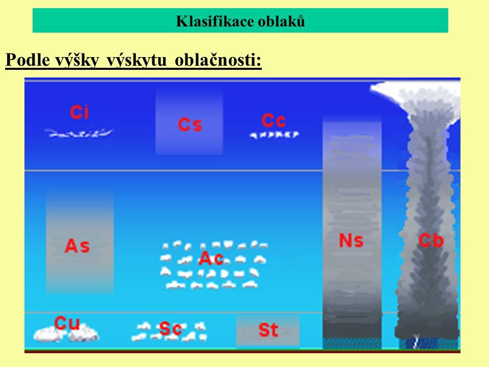 Klasifikace oblaků Podle výšky výskytu oblačnosti: