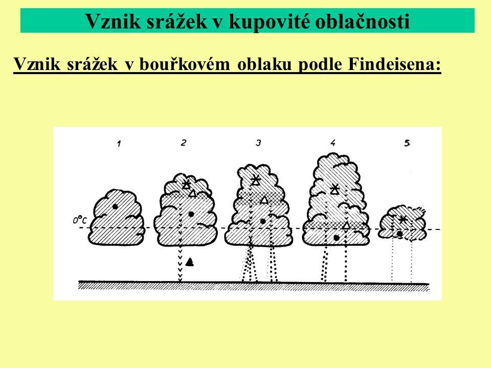 Vznik srážek v bouřkovém oblaku podle Findeisena: Vznik srážek v kupovité oblačnosti