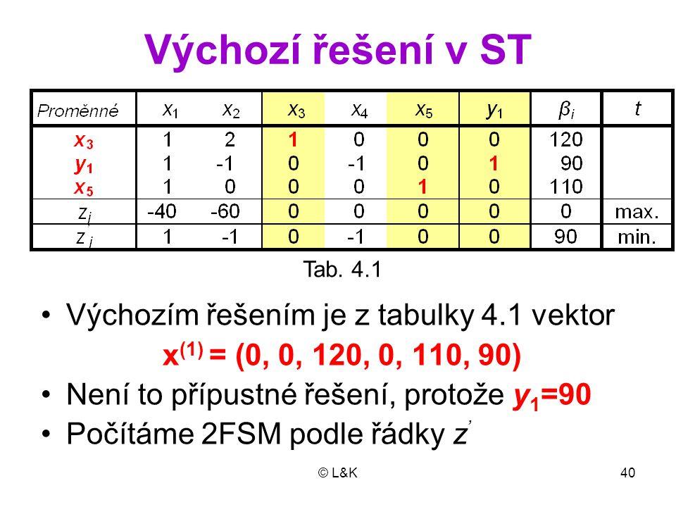 © L&K40 Výchozí řešení v ST Výchozím řešením je z tabulky 4.1 vektor x (1) = (0, 0, 120, 0, 110, 90) Není to přípustné řešení, protože y 1 =90 Počítáme 2FSM podle řádky z ' Tab.