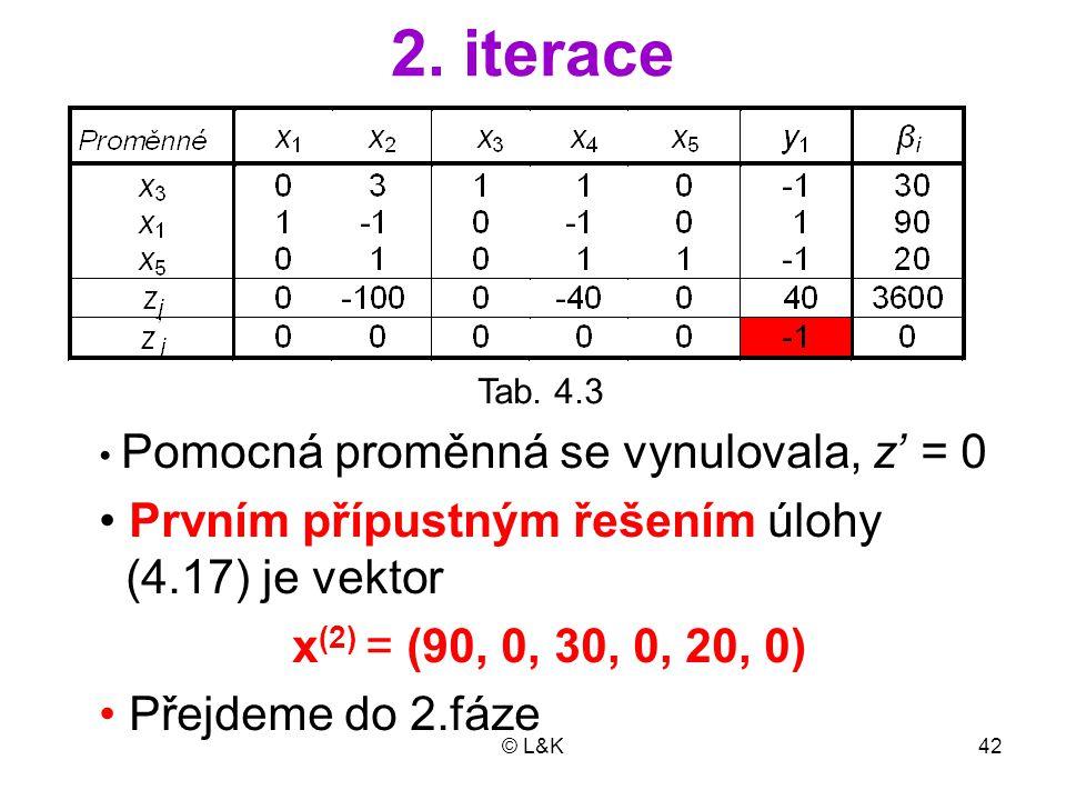 © L&K42 2. iterace Tab. 4.3 Pomocná proměnná se vynulovala, z' = 0 Prvním přípustným řešením úlohy (4.17) je vektor x (2) = (90, 0, 30, 0, 20, 0) Přej
