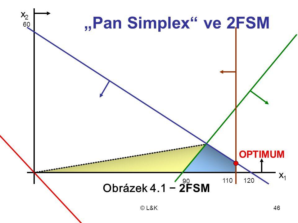 """© L&K46 x1x1 x2x2 120 90 110 60 Obrázek 4.1 − 2FSM OPTIMUM """"Pan Simplex"""" ve 2FSM"""