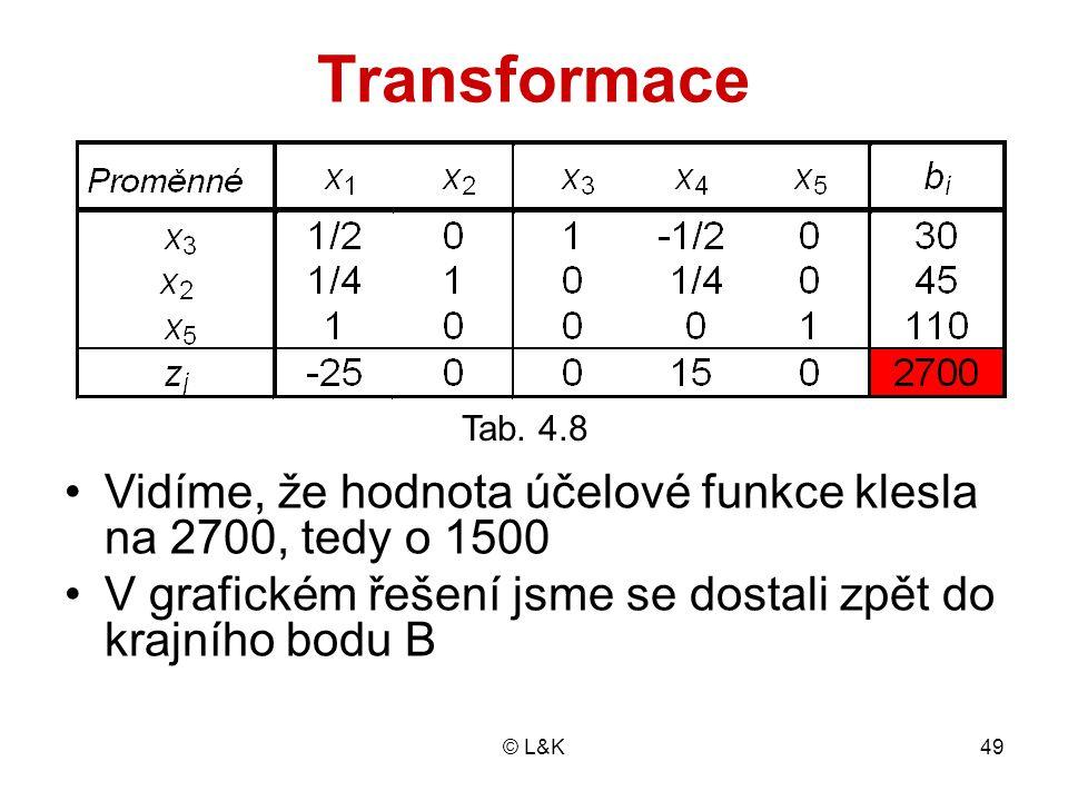 © L&K49 Transformace Tab. 4.8 Vidíme, že hodnota účelové funkce klesla na 2700, tedy o 1500 V grafickém řešení jsme se dostali zpět do krajního bodu B