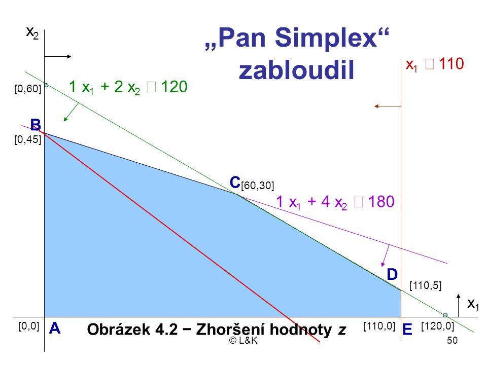 """© L&K50 x2x2 1 x 1 + 2 x 2  120 x 1  110 1 x 1 + 4 x 2  180 [110,5] [110,0][120,0] [60,30] [0,0] [0,45] [0,60] x1x1 """"Pan Simplex zabloudil A C B D EObrázek 4.2 − Zhoršení hodnoty z"""