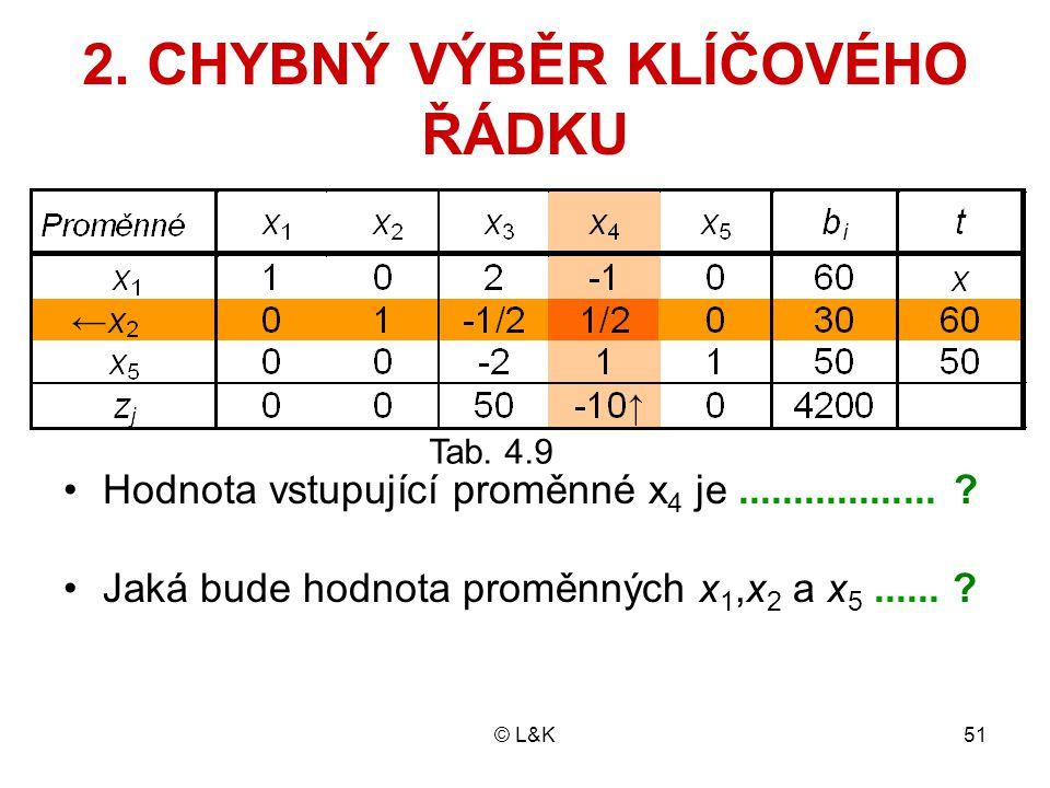 © L&K51 2. CHYBNÝ VÝBĚR KLÍČOVÉHO ŘÁDKU Tab. 4.9 Hodnota vstupující proměnné x 4 je.................. ? Jaká bude hodnota proměnných x 1,x 2 a x 5....