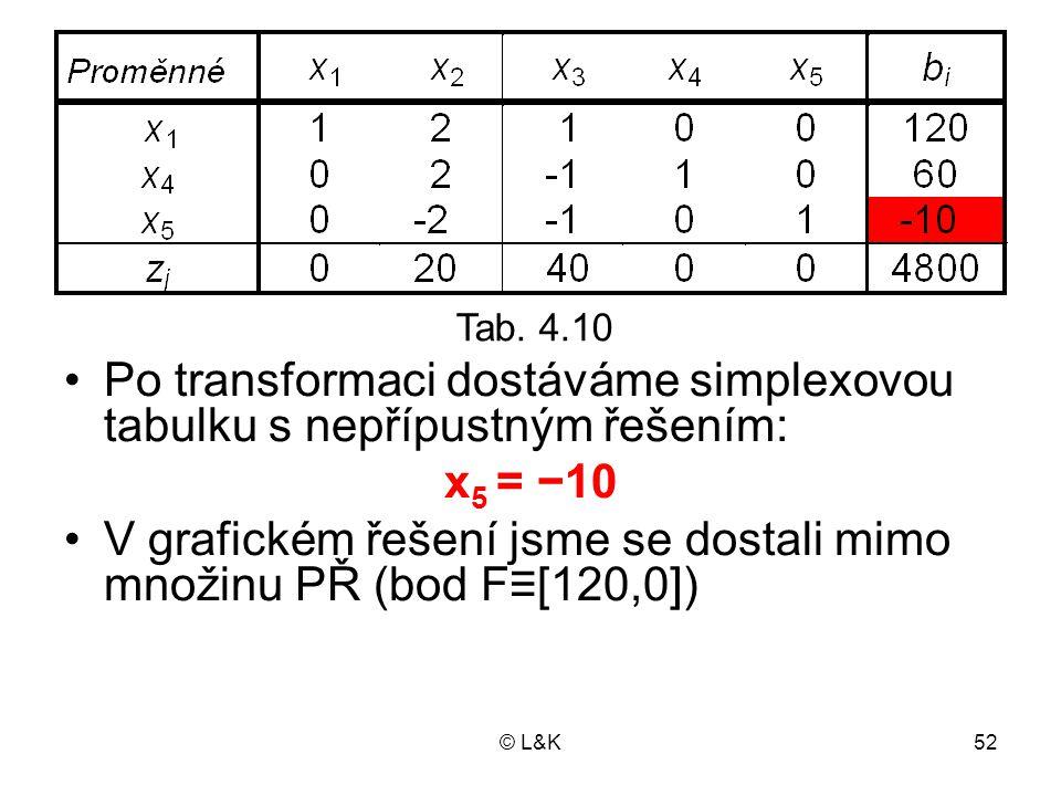 © L&K52 Tab. 3.25 Po transformaci dostáváme simplexovou tabulku s nepřípustným řešením: x 5 = −10 V grafickém řešení jsme se dostali mimo množinu PŘ (