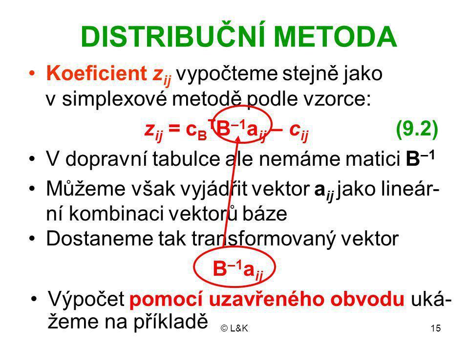 © L&K15 DISTRIBUČNÍ METODA Koeficient z ij vypočteme stejně jako v simplexové metodě podle vzorce: z ij = c B T B –1 a ij – c ij (9.2) V dopravní tabulce ale nemáme matici B –1 Můžeme však vyjádřit vektor a ij jako lineár- ní kombinaci vektorů báze Dostaneme tak transformovaný vektor B –1 a ij Výpočet pomocí uzavřeného obvodu uká- žeme na příkladě