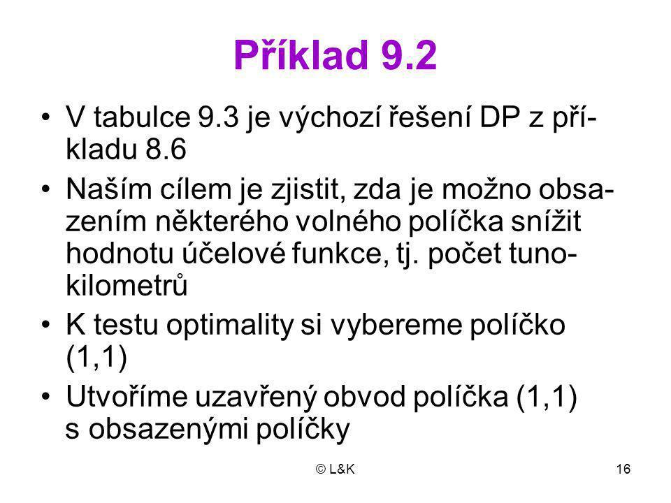 © L&K16 Příklad 9.2 V tabulce 9.3 je výchozí řešení DP z pří- kladu 8.6 Naším cílem je zjistit, zda je možno obsa- zením některého volného políčka snížit hodnotu účelové funkce, tj.