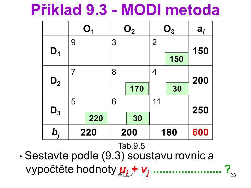 © L&K23 Příklad 9.3 - MODI metoda O1O1 O2O2 O3O3 aiai D1D1 932 150 D2D2 784 200 D3D3 5611 250 bjbj 220200180600 150 30 22030 170 Tab.9.5 Sestavte podle (9.3) soustavu rovnic a vypočtěte hodnoty u i + v j......................