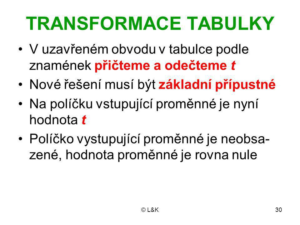 © L&K30 TRANSFORMACE TABULKY V uzavřeném obvodu v tabulce podle znamének přičteme a odečteme t Nové řešení musí být základní přípustné Na políčku vstupující proměnné je nyní hodnota t Políčko vystupující proměnné je neobsa- zené, hodnota proměnné je rovna nule