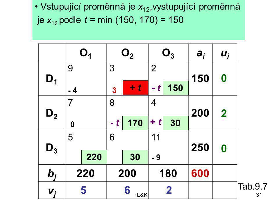 © L&K31 O1O1 O2O2 O3O3 aiai uiui D1D1 932 150 D2D2 784 200 D3D3 5611 250 bjbj 220200180600 vjvj 150 30 22030 170 0 2 2 6 0 5 - 43 0 - 9 Příklad 9.5 Určení vystupující proměnné + t - t + t - t Vstupující proměnná je x 12,vystupující proměnná je x 13 podle t = min (150, 170) = 150 Tab.9.7