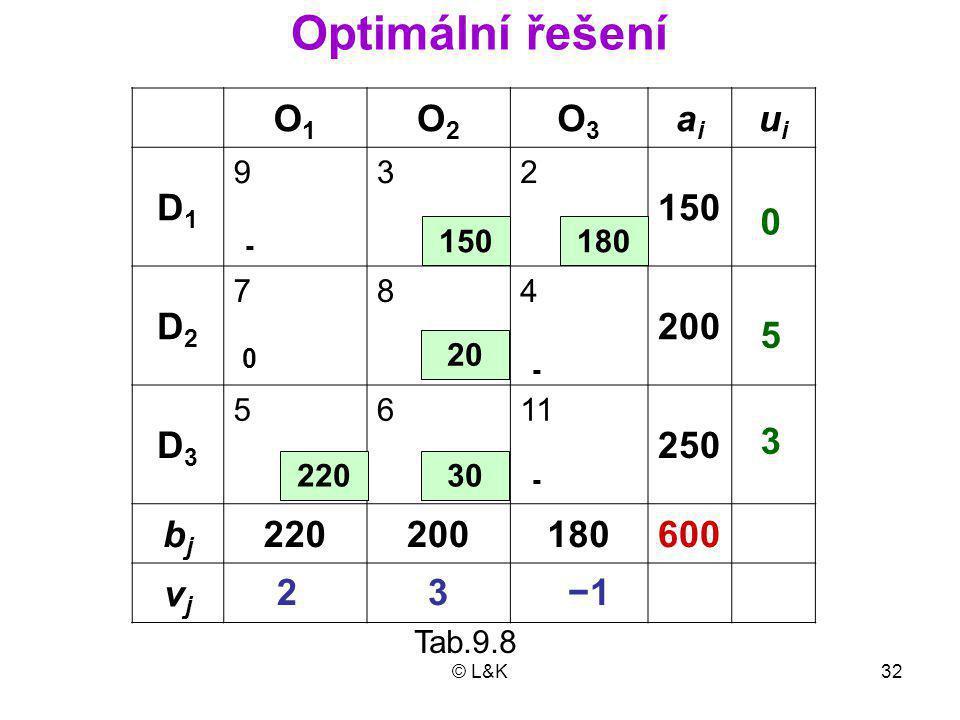 © L&K32 −1 O1O1 O2O2 O3O3 aiai uiui D1D1 932 150 D2D2 784 200 D3D3 5611 250 bjbj 220200180600 vjvj 180 22030 20 0 5 3 3 2 - 0 - Optimální řešení 150 - Tab.9.8