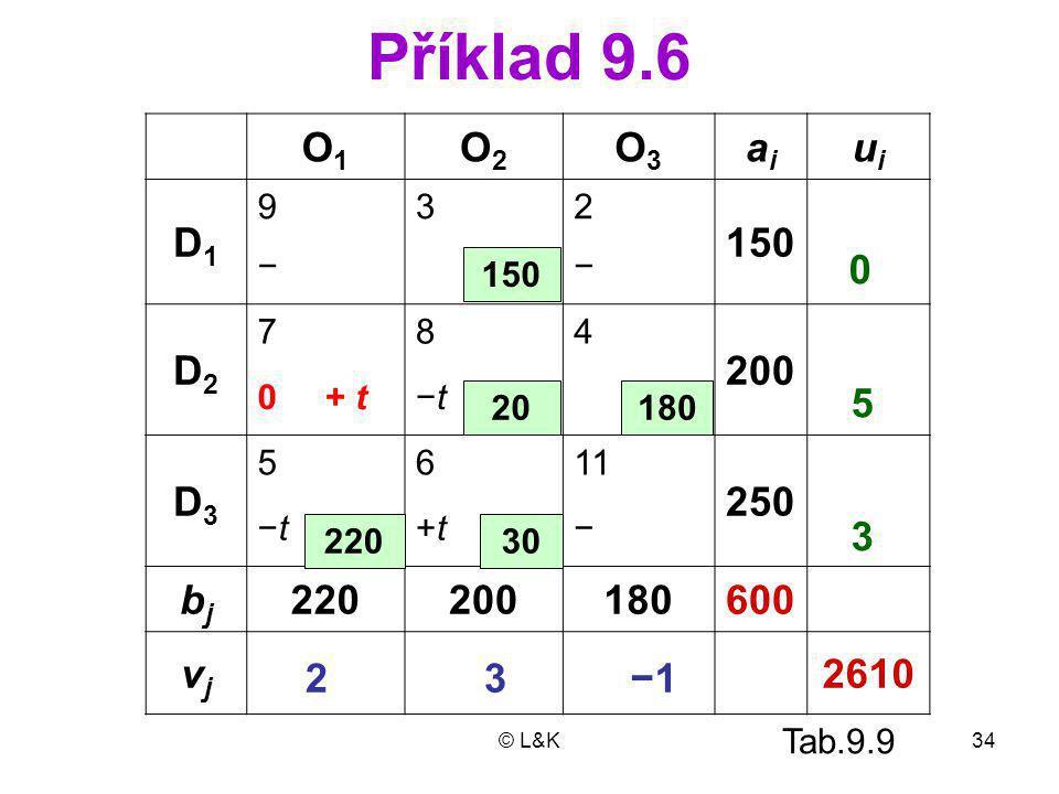 © L&K34 Příklad 9.6 O1O1 O2O2 O3O3 aiai uiui D1D1 932 150 −− D2D2 784 200 0+ t−t−t D3D3 5611 250 −t−t+t+t− bjbj 220200180600 vjvj 2610 150 180 220 20 0 −1 5 3 3 2 30 Tab.9.9